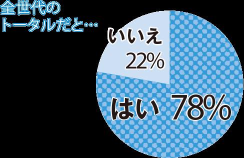 全世代のトータルだと...はい78% いいえ22%